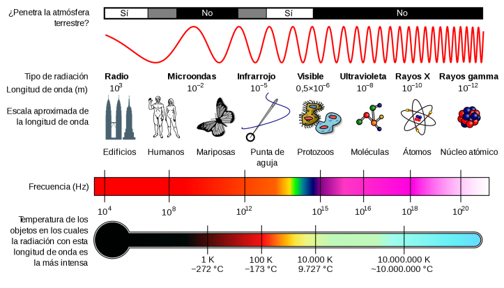 EM_Spectrum_Properties